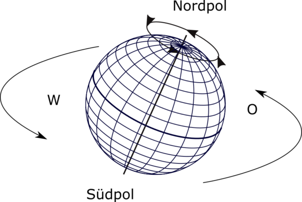 Erdrotation - Drehrichtung der Erde